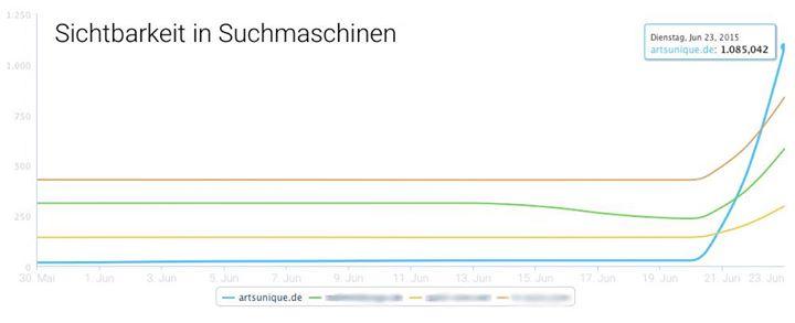 Online Agentur Weil am Rhein