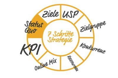 Online Marketing Angebote im Raum Lörrach, Basel und Schopfheim
